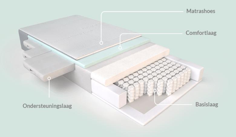 De opbouw van een ergonomische matras